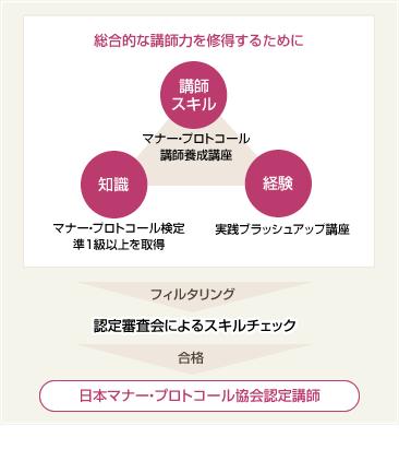 日本マナー・プロトコール協会 認定講師の概念図
